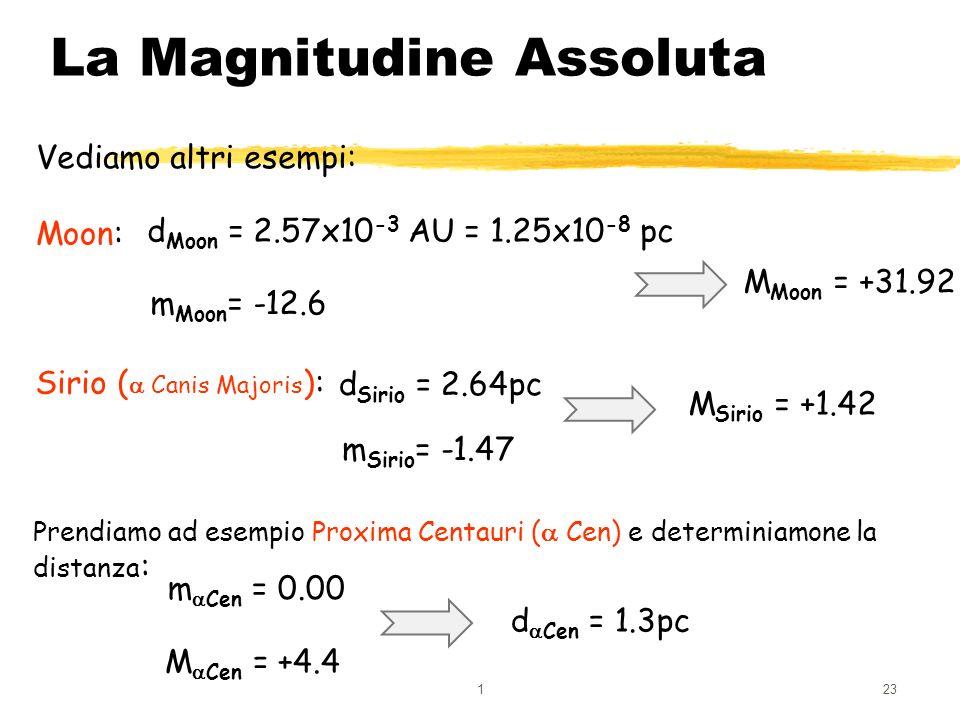 123 La Magnitudine Assoluta Vediamo altri esempi: Sirio ( Canis Majoris ): d Sirio = 2.64pc m Sirio = -1.47 M Sirio = +1.42 Moon: d Moon = 2.57x10 -3
