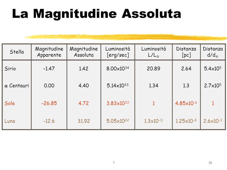 126 La Magnitudine Assoluta Stella Magnitudine Apparente Magnitudine Assoluta Luminosità [erg/sec] Luminosità L/L Distanza [pc] Distanza d/d Sirio-1.4