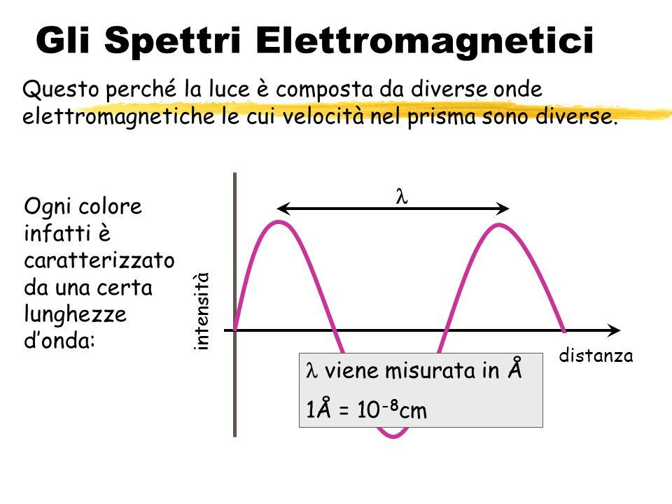 129 Gli Spettri Elettromagnetici Questo perché la luce è composta da diverse onde elettromagnetiche le cui velocità nel prisma sono diverse. intensità