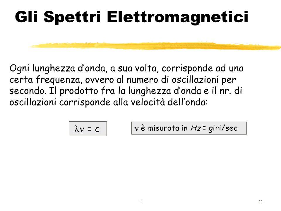 130 Gli Spettri Elettromagnetici Ogni lunghezza donda, a sua volta, corrisponde ad una certa frequenza, ovvero al numero di oscillazioni per secondo.