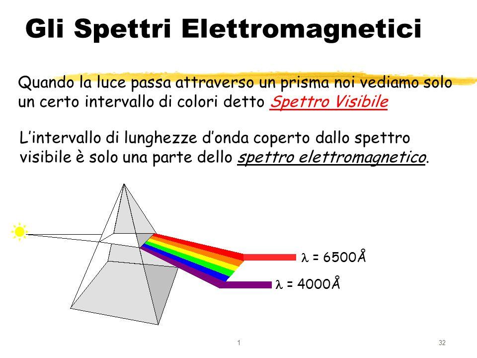 132 Gli Spettri Elettromagnetici Quando la luce passa attraverso un prisma noi vediamo solo un certo intervallo di colori detto Spettro Visibile Linte