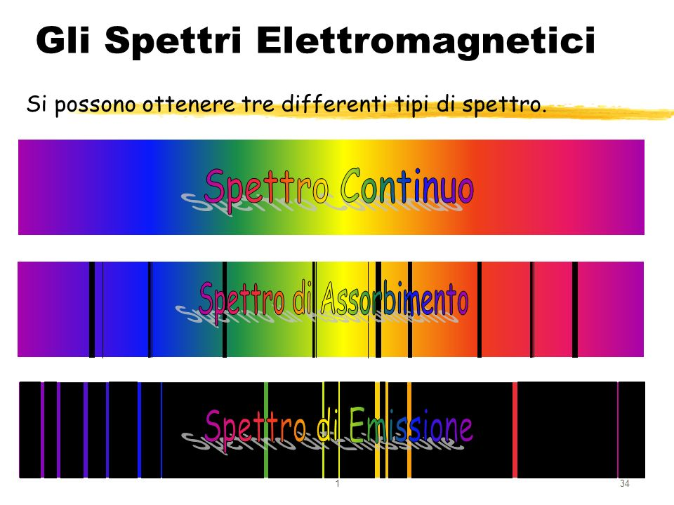 134 Gli Spettri Elettromagnetici Si possono ottenere tre differenti tipi di spettro.