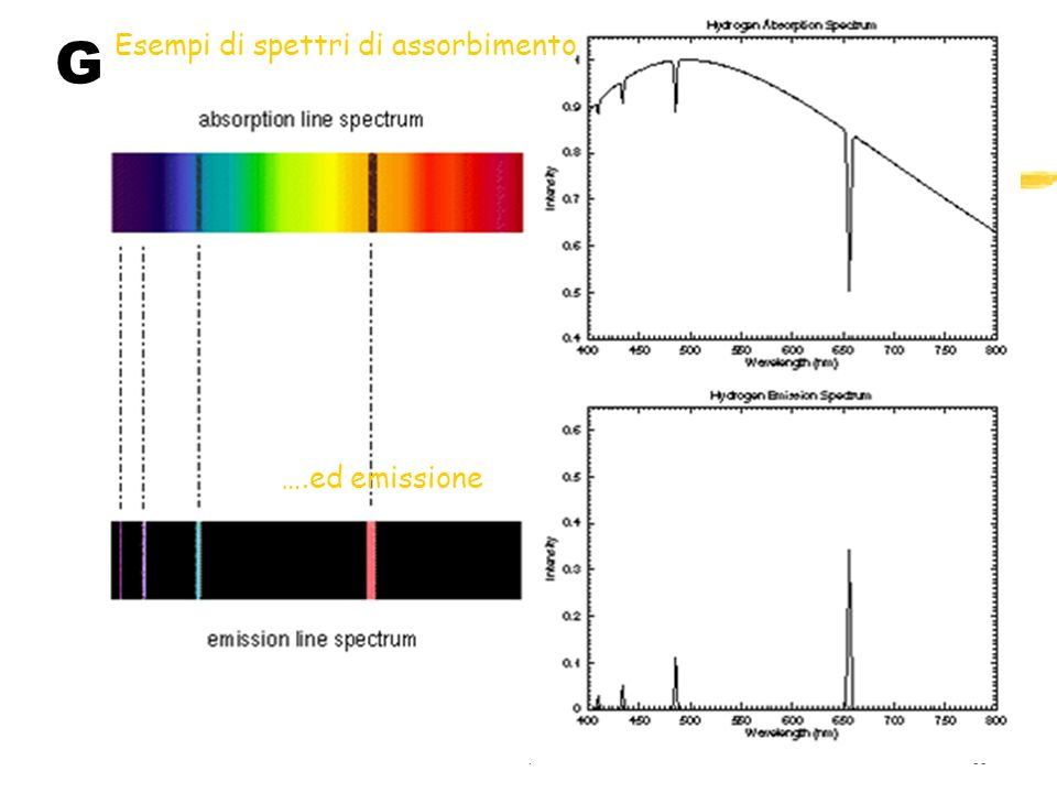 135 Gli Spettri Stellari Esempi di spettri di assorbimento ….ed emissione
