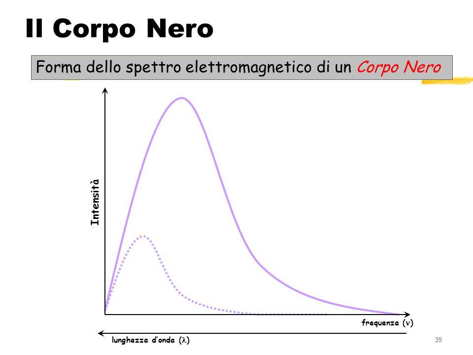 139 Il Corpo Nero Intensità frequenza ( ) lunghezza donda ( ) Forma dello spettro elettromagnetico di un Corpo Nero