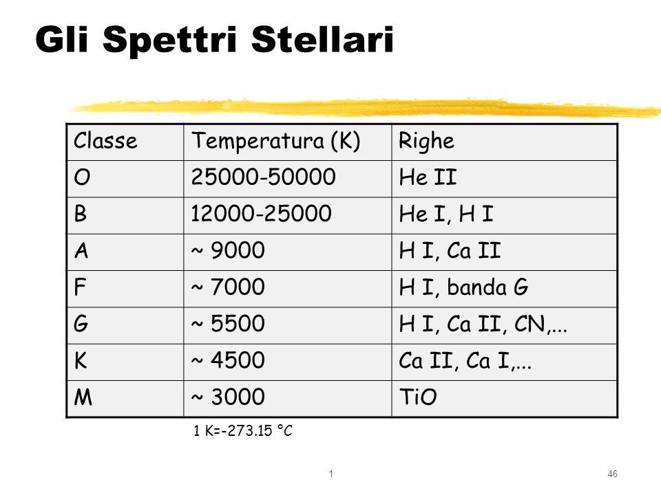 146 Gli Spettri Stellari ClasseTemperatura (K)Righe O25000-50000He II B12000-25000He I, H I A~ 9000H I, Ca II F~ 7000H I, banda G G~ 5500H I, Ca II, C