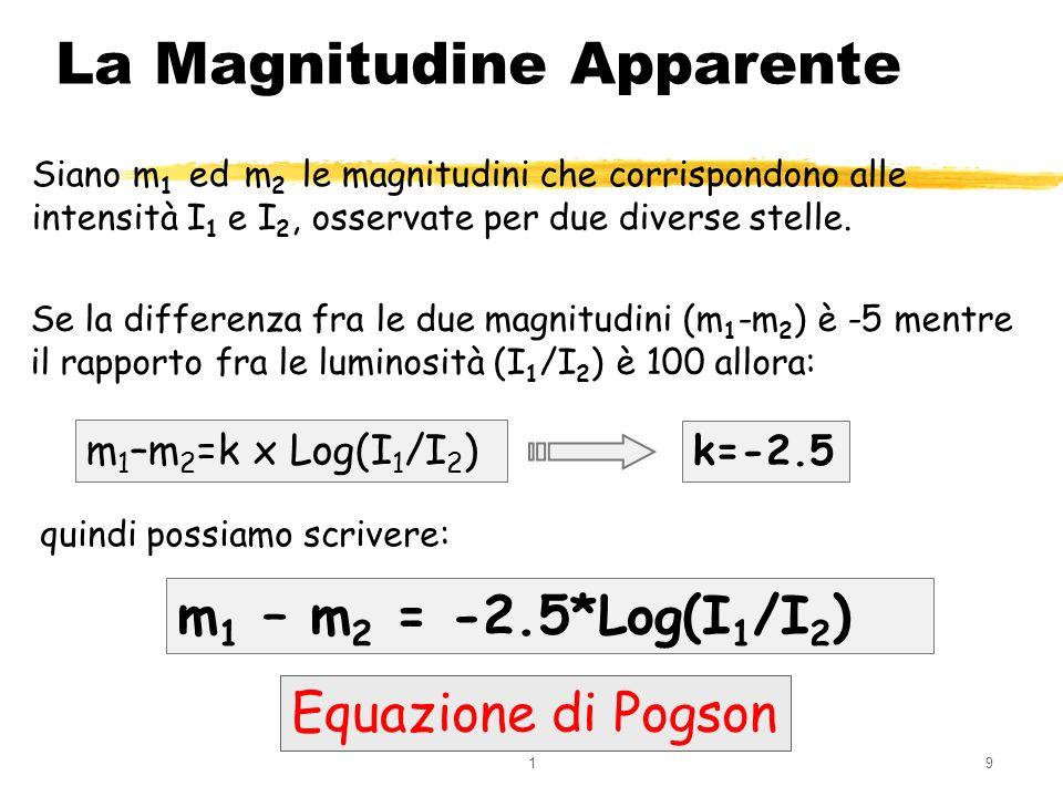 19 La Magnitudine Apparente Siano m 1 ed m 2 le magnitudini che corrispondono alle intensità I 1 e I 2, osservate per due diverse stelle. m 1 – m 2 =