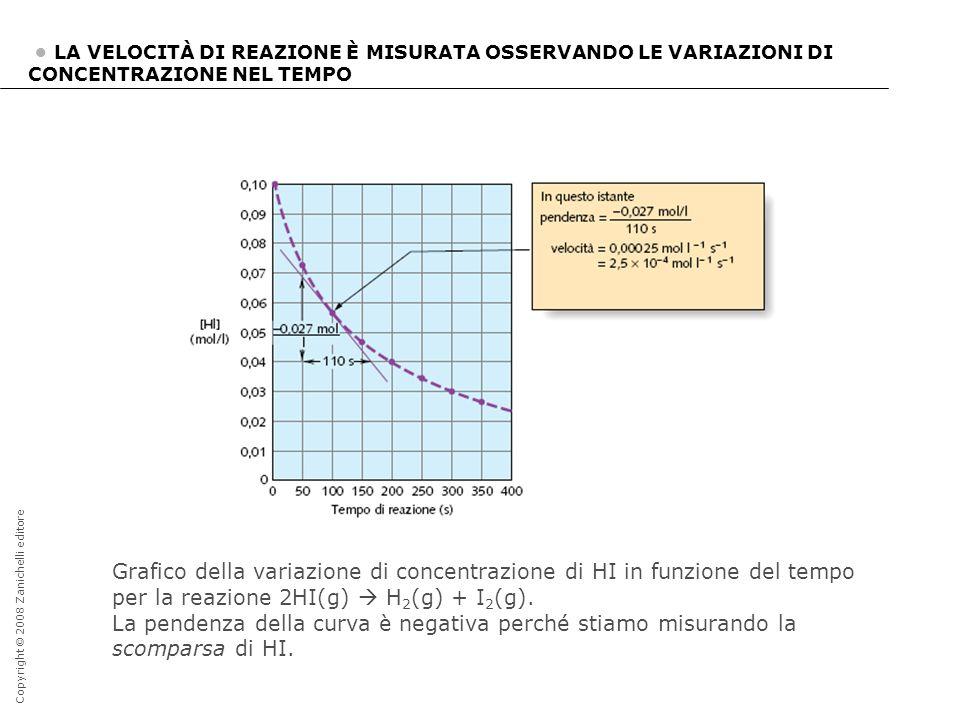 Copyright © 2008 Zanichelli editore LA VELOCITÀ DI REAZIONE È MISURATA OSSERVANDO LE VARIAZIONI DI CONCENTRAZIONE NEL TEMPO Grafico della variazione d