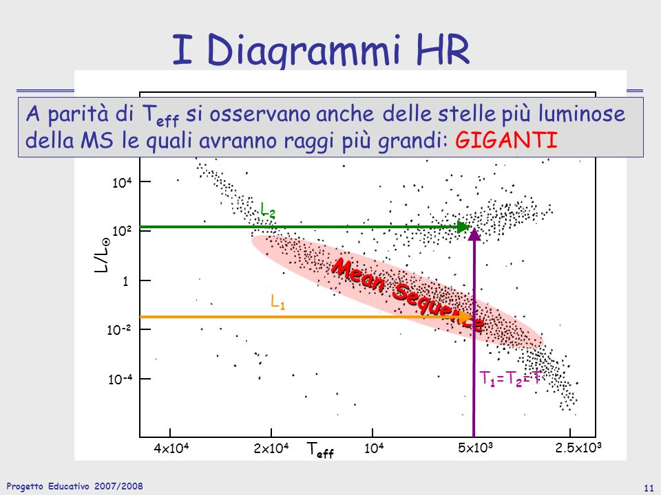 Progetto Educativo 2007/2008 11 I Diagrammi HR L/L T eff 10 6 10 4 10 2 1 10 -2 10 -4 4x10 4 2x10 4 10 4 5x10 3 2.5x10 3 Mean Sequence L2L2 L1L1 T 1 =