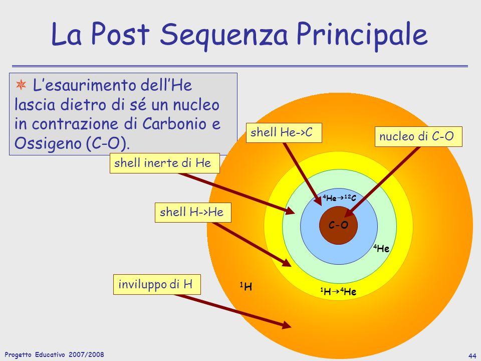 Progetto Educativo 2007/2008 45 Le fasi finali dellEvoluzione Le stelle con massa iniziale M i <5M non sono in grado di innescare il bruciamento del C.