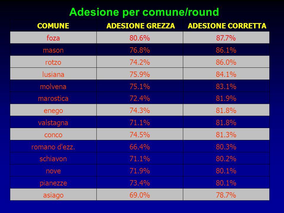 COMUNE ADESIONE GREZZA ADESIONE CORRETTA foza80.6%87.7% mason76.8%86.1% rotzo74.2%86.0% lusiana75.9%84.1% molvena75.1%83.1% marostica72.4%81.9% enego7