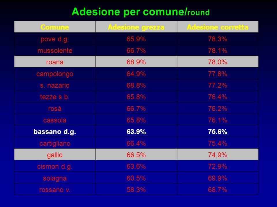 ComuneAdesione grezzaAdesione corretta pove d.g.65.9%78.3% mussolente66.7%78.1% roana68.9%78.0% campolongo64.9%77.8% s. nazario68.8%77.2% tezze s.b.65