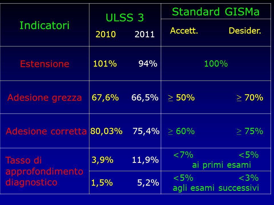 Indicatori ULSS 3 2010 2011 Standard GISMa Accett. Desider. Estensione 101% 94%100% Adesione grezza 67,6% 66,5% 50% 70% Adesione corretta 80,03% 75,4%