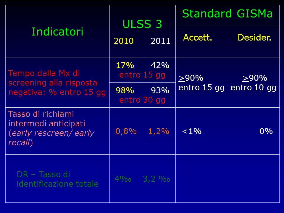 Indicatori ULSS 3 2010 2011 Standard GISMa Accett. Desider. Tempo dalla Mx di screening alla risposta negativa: % entro 15 gg 17% 42% entro 15 gg >90%