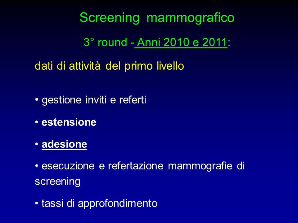 Tassi di approfondimento diagnostico 3° round (anni 2010 – 2011) Anno 2010Anno 2011 Numero di mammografie 6.019 6.594 eseguite Numero e tasso di approfondimento 55 (3,9%)131 (11,9%) primi esami Numero e tasso di Approfondimento 72 (1,5%) 289 (5,2%) esami successivi Totale approfondimenti nel 2010 =127 Totale approfondimenti nel 2011 =420
