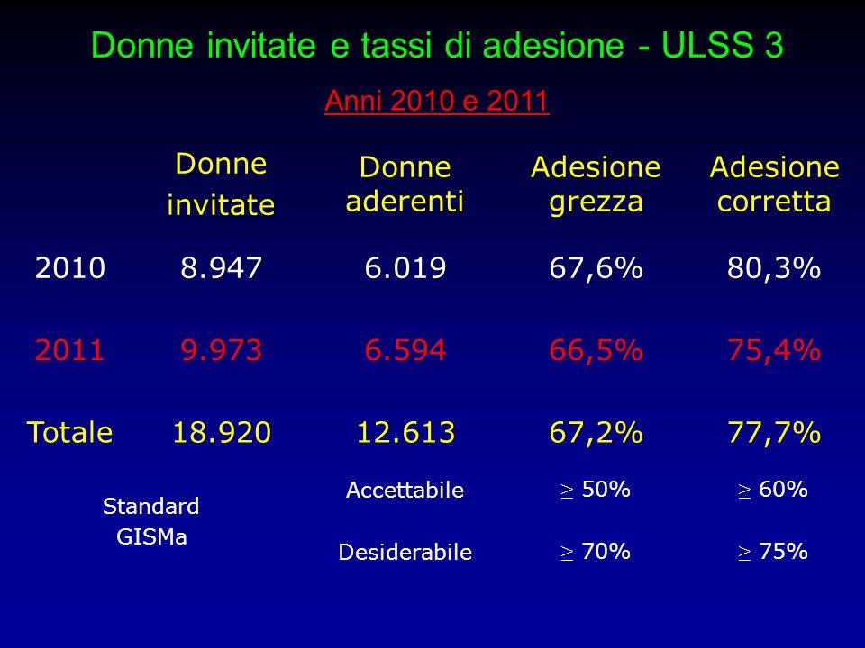 Donne invitate e tassi di adesione - ULSS 3 Anni 2010 e 2011 – Distretto di Pianura (D 1) Donne invitate Donne aderenti Adesione grezza Adesione corretta 20108.2915.62568,1%80,5% 20118.5415.51264,9%74,3% Totale16.83211.13766,5%77,4% Standard GISMa Accettabile Desiderabile 50% 70% 60% 75%