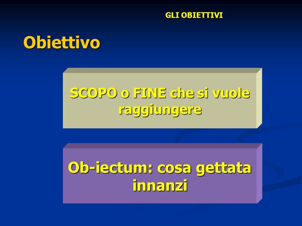 Obiettivo Ob-iectum: cosa gettata innanzi SCOPO o FINE che si vuole raggiungere GLI OBIETTIVI