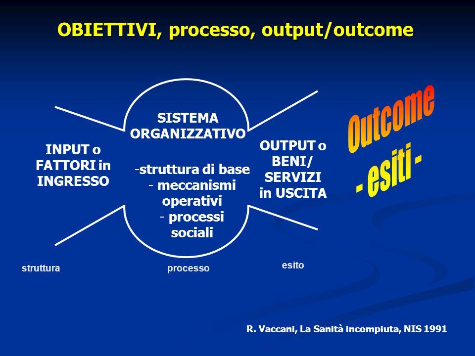 R. Vaccani, La Sanità incompiuta, NIS 1991 OUTPUT o BENI/ SERVIZI in USCITA INPUT o FATTORI in INGRESSO SISTEMA ORGANIZZATIVO -struttura di base - mec
