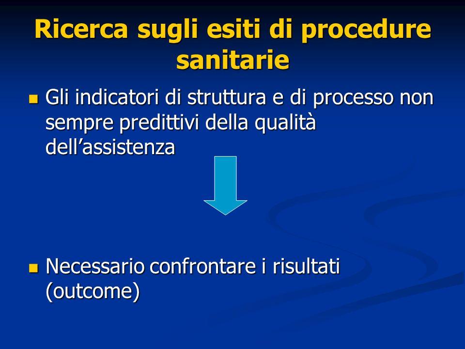 Ricerca sugli esiti di procedure sanitarie Gli indicatori di struttura e di processo non sempre predittivi della qualità dellassistenza Gli indicatori