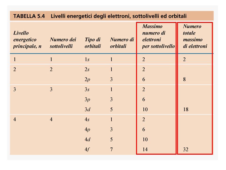 7p7p Principio dellAufbau (riempimento) Schema semplificato dei livelli energetici atomici Distribuzione energetica reale dei livelli energetici atomici
