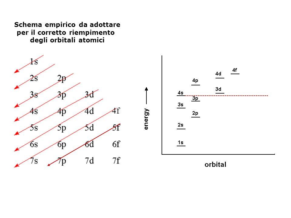 Configurazione elettronica ordine di riempimento