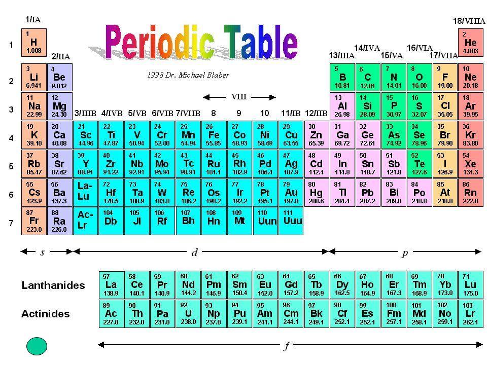POTENZIALE DI IONIZZAZIONE enrgia necessaria a strappare lelettrone più debolmente legato allatomo isolato (allo stato gassoso) e portarlo a distanza infinita dal nucleo A + Energia ---------> A + + e - aumenta diminuisce