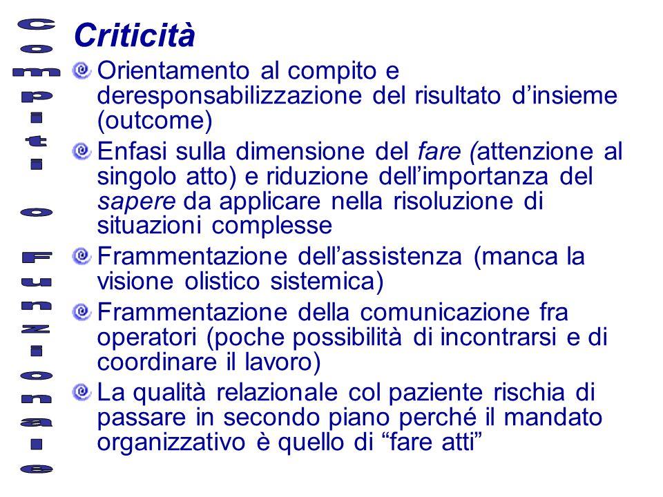 Criticità Orientamento al compito e deresponsabilizzazione del risultato dinsieme (outcome) Enfasi sulla dimensione del fare (attenzione al singolo at