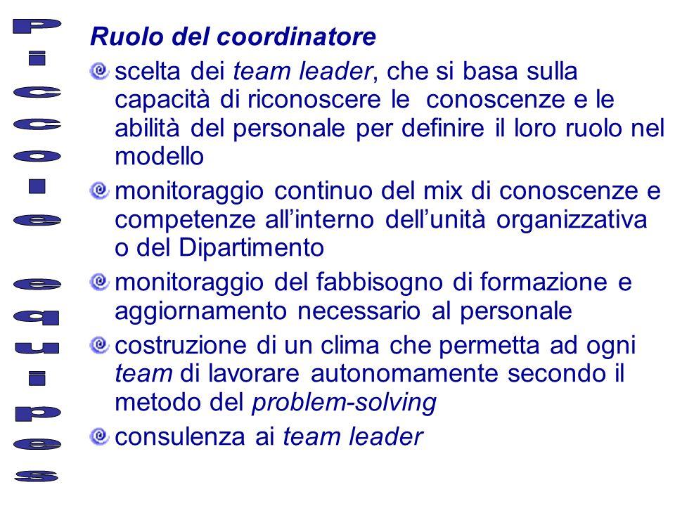 Ruolo del coordinatore scelta dei team leader, che si basa sulla capacità di riconoscere le conoscenze e le abilità del personale per definire il loro