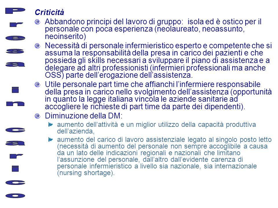 Criticità Abbandono principi del lavoro di gruppo: isola ed è ostico per il personale con poca esperienza (neolaureato, neoassunto, neoinserito) Neces
