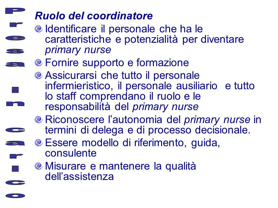 Ruolo del coordinatore Identificare il personale che ha le caratteristiche e potenzialità per diventare primary nurse Fornire supporto e formazione As