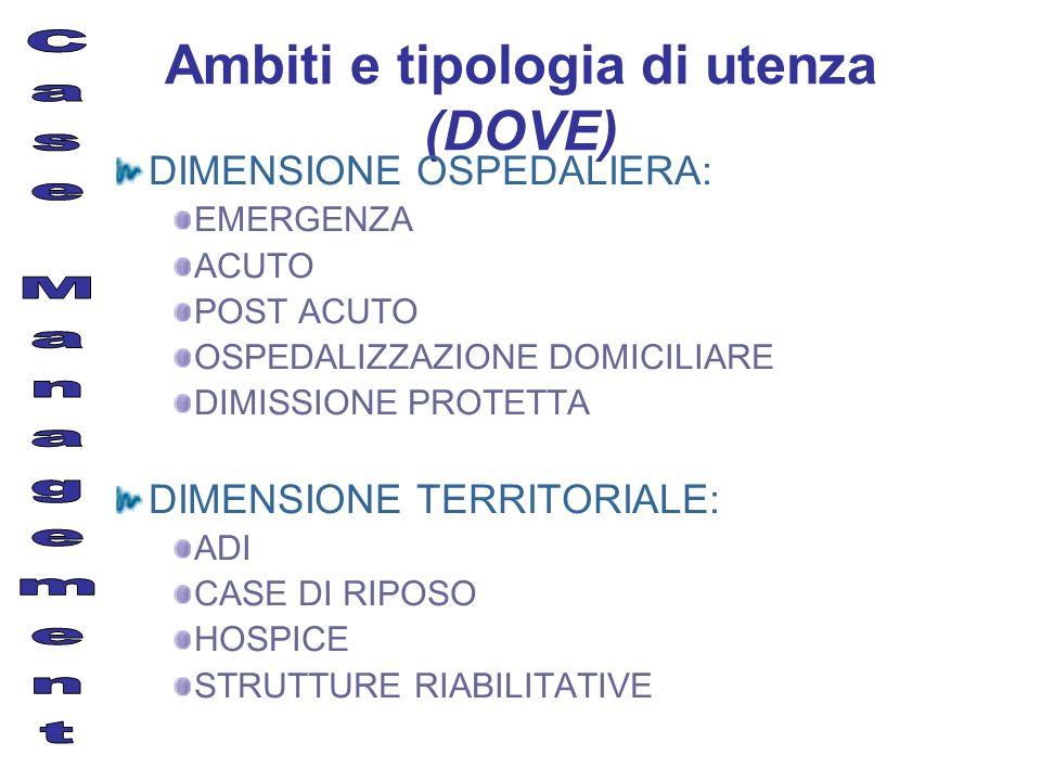 Ambiti e tipologia di utenza (DOVE) DIMENSIONE OSPEDALIERA: EMERGENZA ACUTO POST ACUTO OSPEDALIZZAZIONE DOMICILIARE DIMISSIONE PROTETTA DIMENSIONE TER