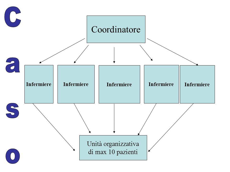 Coordinatore Infermiere Unità organizzativa di max 10 pazienti