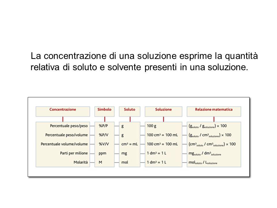 12 La concentrazione di una soluzione esprime la quantità relativa di soluto e solvente presenti in una soluzione.