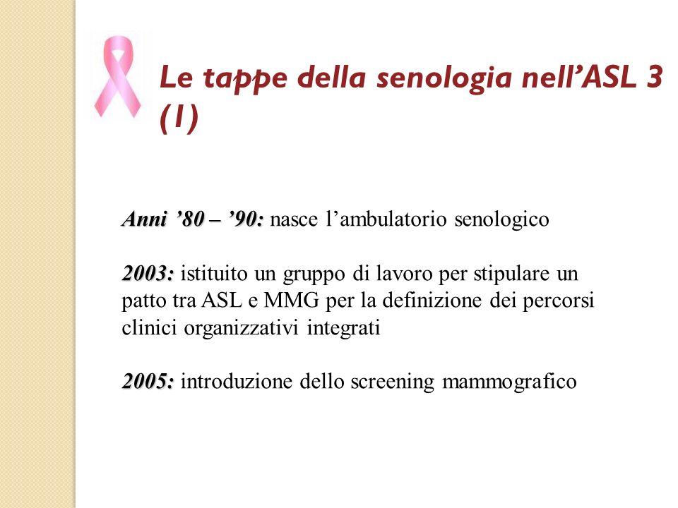 Le tappe della senologia nellASL 3 (1) Anni 80 – 90: Anni 80 – 90: nasce lambulatorio senologico 2003: 2003: istituito un gruppo di lavoro per stipula