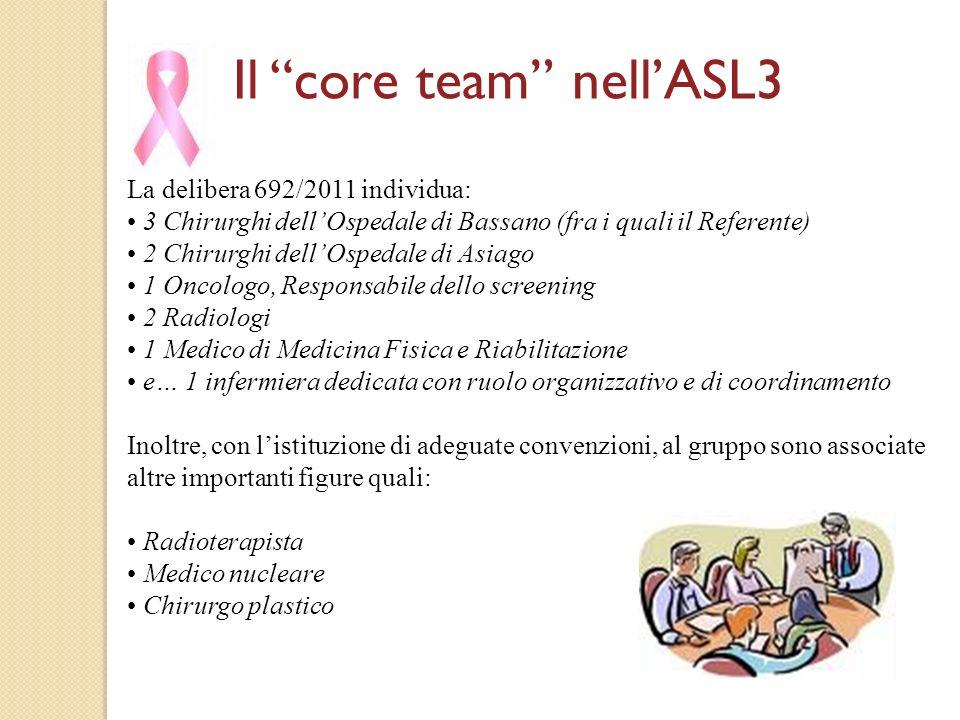 La delibera 692/2011 individua: 3 Chirurghi dellOspedale di Bassano (fra i quali il Referente) 2 Chirurghi dellOspedale di Asiago 1 Oncologo, Responsa