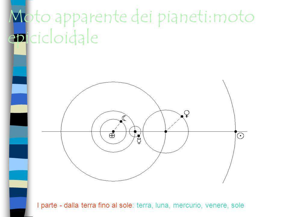 Moto epicicloidale: 2 velocità angolari indipendenti II parte - dal sole fino a saturno: terra, sole, marte, giove, saturno