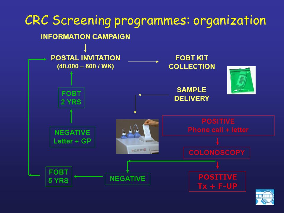 CRC Screening programmes: figures 70 % adhesion rate 7,000 FOB returned 10,000 people invited for screening 6 –7 % +ve 400 - 450 CS / 10,000 elegible subjects 85 % accept colonoscopy 420 –500 invited for CS complete round 2 yrs 1° LIVELLO 2° LIVELLO
