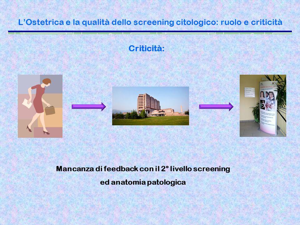 LOstetrica e la qualità dello screening citologico: ruolo e criticità Criticità: Mancanza di feedback con il 2° livello screening ed anatomia patologi