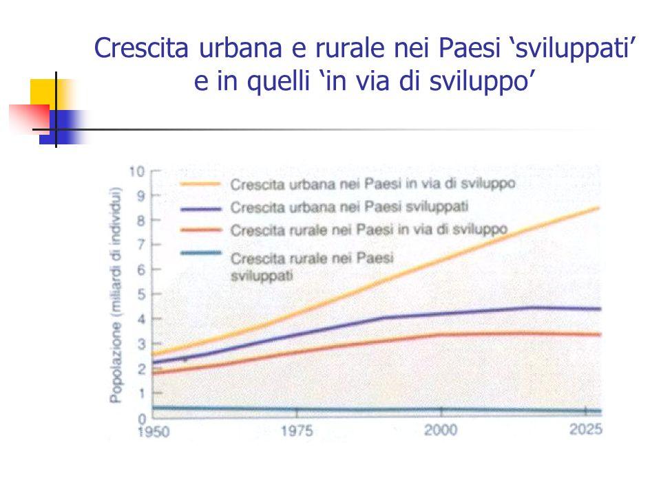 % di popolazione in aree urbane