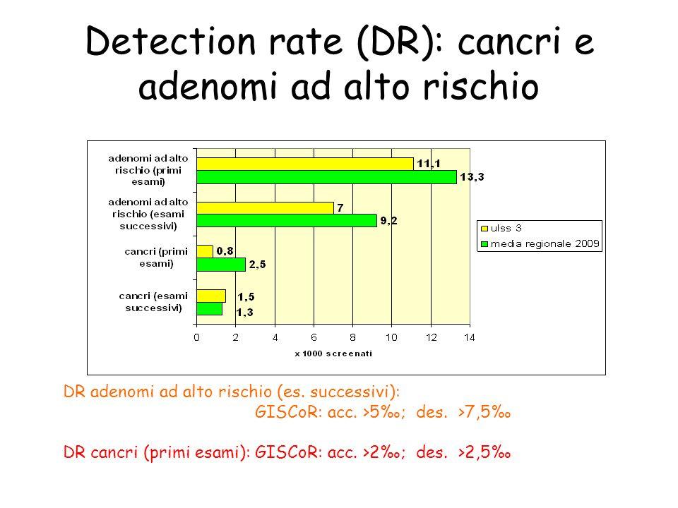 Detection rate (DR): cancri e adenomi ad alto rischio DR adenomi ad alto rischio (es.