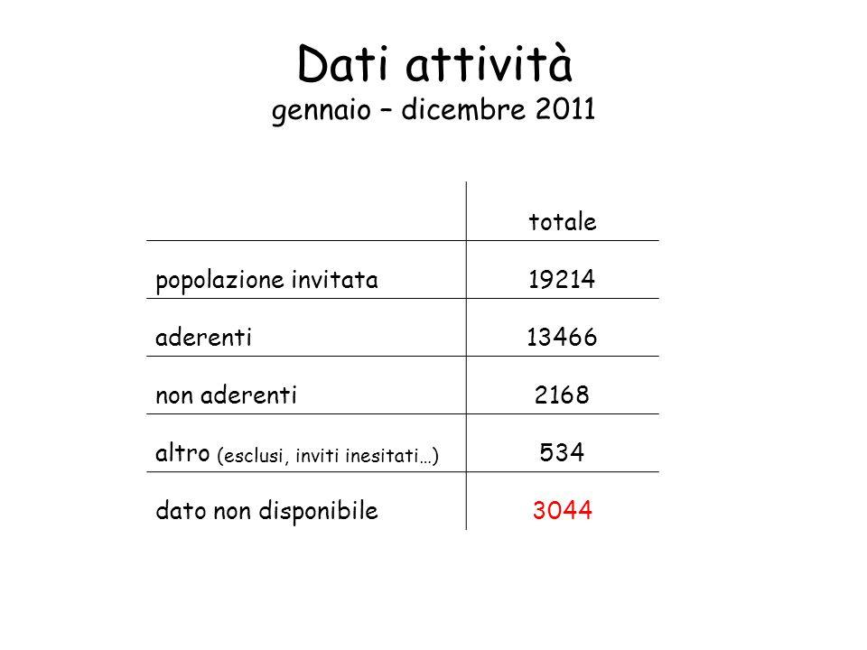 Dati attività gennaio – dicembre 2011 totale popolazione invitata19214 aderenti13466 non aderenti2168 altro (esclusi, inviti inesitati…) 534 dato non disponibile3044