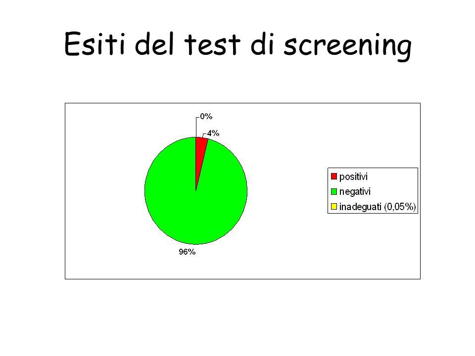 Tasso di richiamo per approfondimento Positivi al test: GISCoR: primi esami: acc.