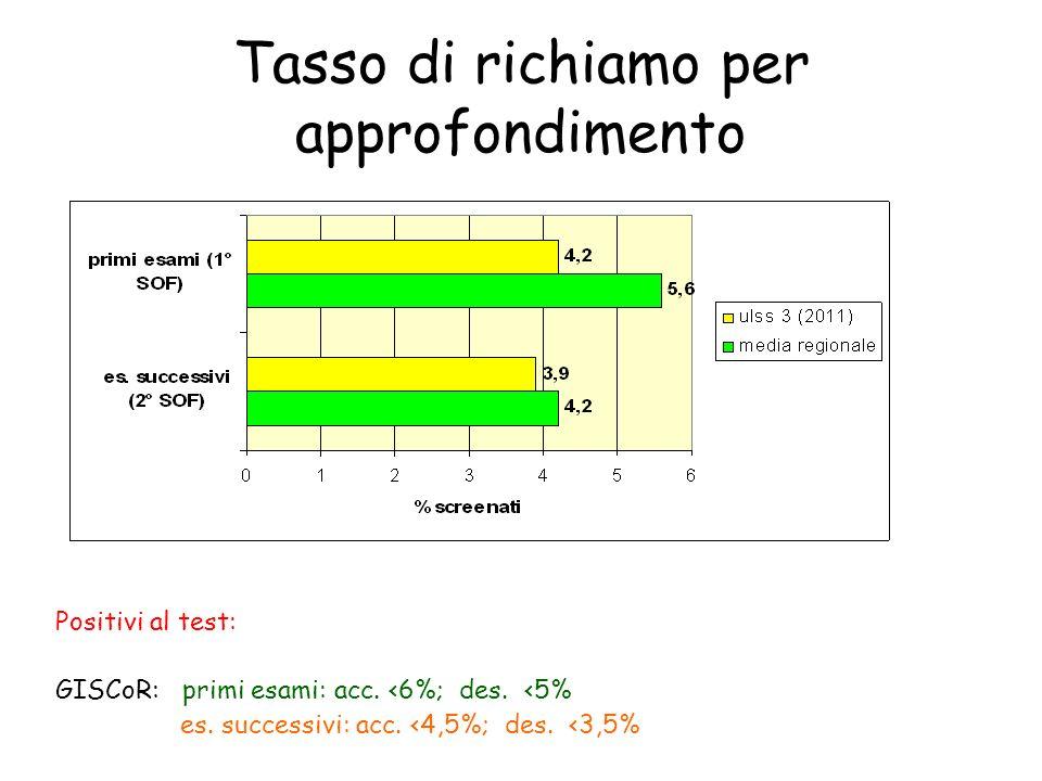 Tempistica Tempo test neg- referto: Tempo test pos.