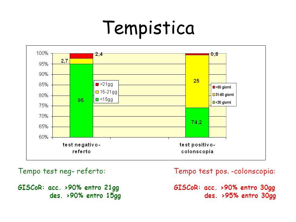 Adesione alla colonscopia GISCoR: acc. 85% des. 90%