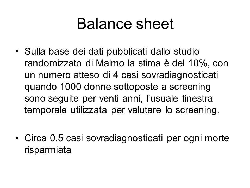 Balance sheet Sulla base dei dati pubblicati dallo studio randomizzato di Malmo la stima è del 10%, con un numero atteso di 4 casi sovradiagnosticati quando 1000 donne sottoposte a screening sono seguite per venti anni, lusuale finestra temporale utilizzata per valutare lo screening.