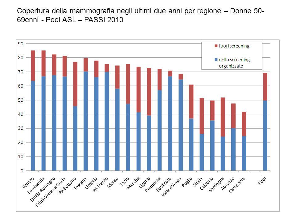 Copertura della mammografia negli ultimi due anni per regione – Donne 50- 69enni - Pool ASL – PASSI 2010