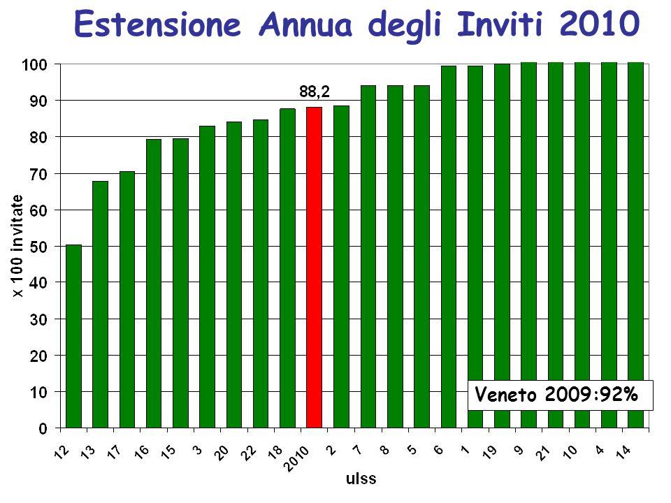Estensione Annua degli Inviti 2010 Veneto 2009:92%