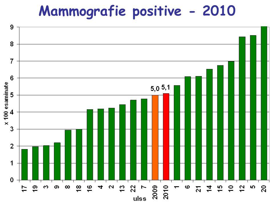Mammografie positive - 2010