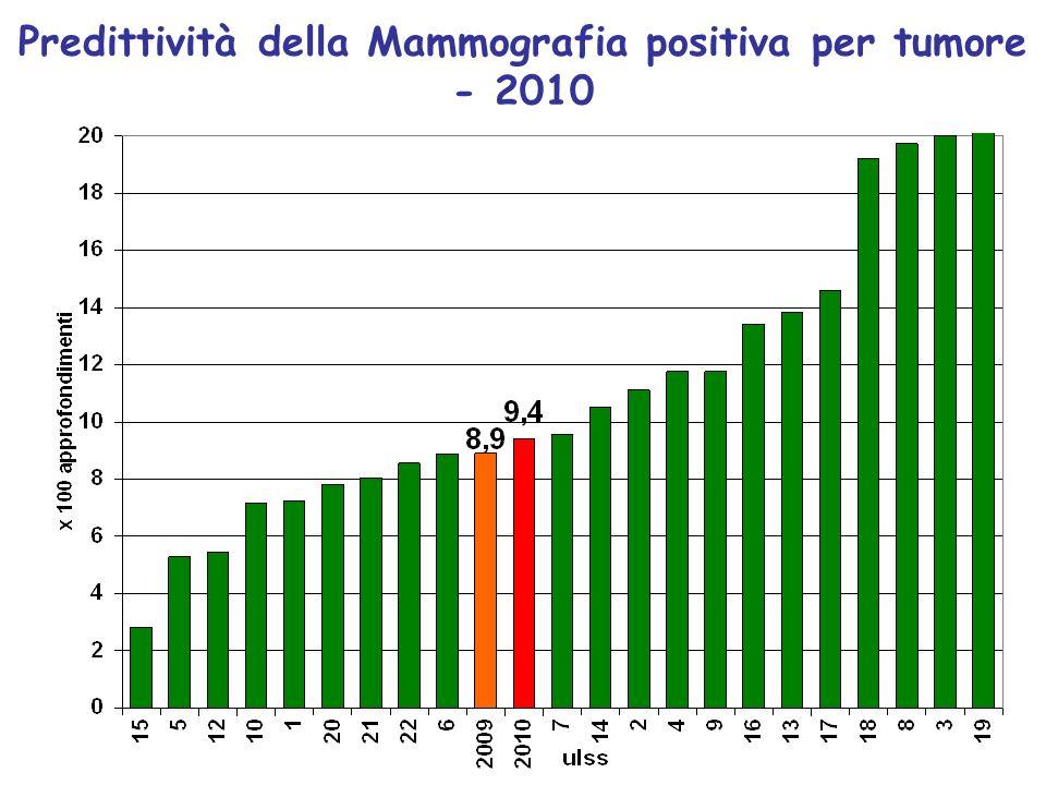 Predittività della Mammografia positiva per tumore - 2010