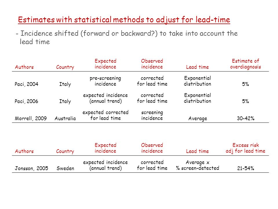 Estimates with statistical methods to adjust for lead-time - Incidence shifted (forward or backward ) to take into account the lead time AuthorsCountry Expected incidence Observed incidenceLead time Estimate of overdiagnosis Paci, 2004Italy pre-screening incidence corrected for lead time Exponential distribution5% Paci, 2006Italy expected incidence (annual trend) corrected for lead time Exponential distribution5% Morrell, 2009Australia expected corrected for lead time screening incidenceAverage30-42% AuthorsCountry Expected incidence Observed incidenceLead time Excess risk adj for lead time Jonsson, 2005Sweden expected incidence (annual trend) corrected for lead time Average x % screen-detected21-54%