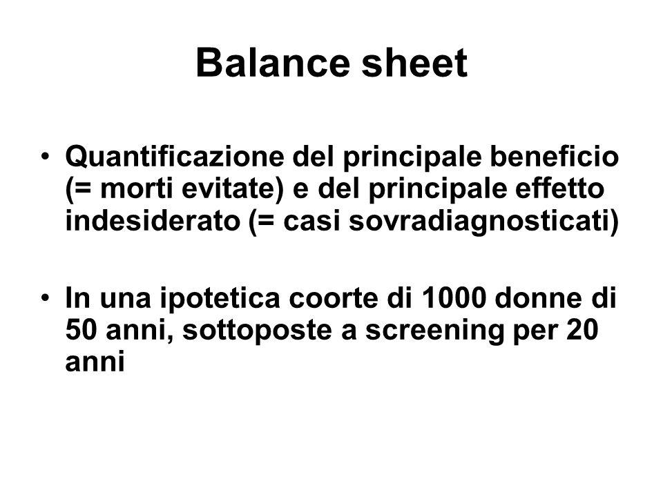Balance sheet Quantificazione del principale beneficio (= morti evitate) e del principale effetto indesiderato (= casi sovradiagnosticati) In una ipotetica coorte di 1000 donne di 50 anni, sottoposte a screening per 20 anni